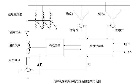 消弧线圈自动跟踪补偿成套装置nrxhxq